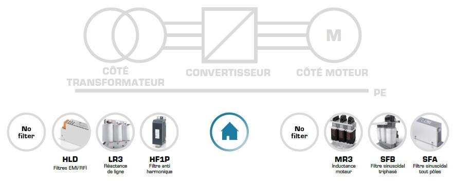 Filtering for motors